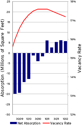 Q1 2012 CRE Data: Office improves; Retail just less bad
